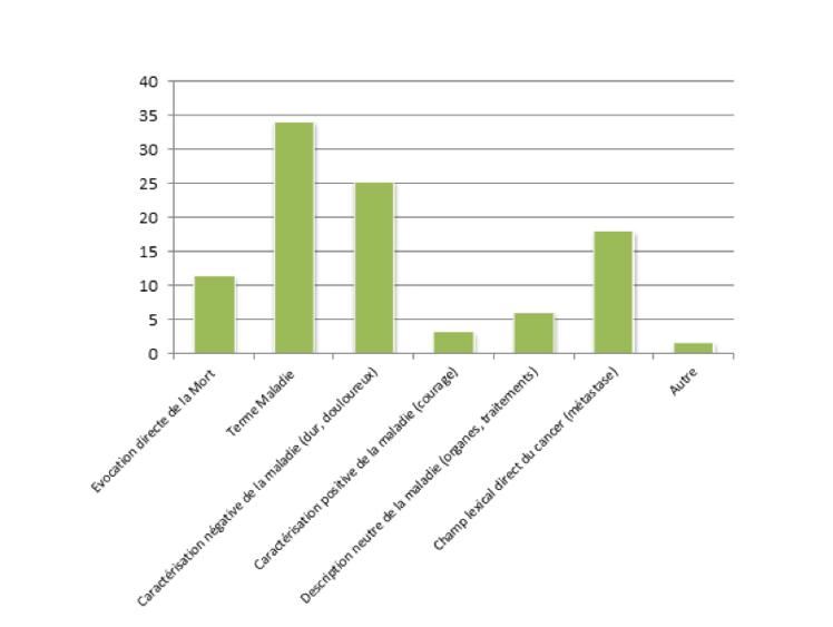 Un diagramme en bâtons présente les occurrences de chaque mot dans les représentations des élèves. Les mots qui reviennent le plus souvent sont la « maladie » (33%), le champ lexical du cancer (18%), des termes allant dans le sens d'une caractérisation négative de la maladie (25%) et la mort (11%). À l'inverse, d'autres éléments reviennent moins fréquemment comme la caractérisation positive (3%) ou neutre (6%) de la maladie